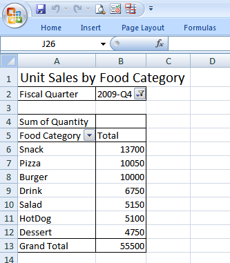 Sales by Food Category