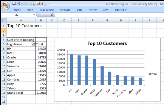 New Top 10 Customers Chart
